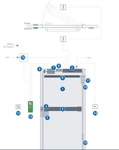 elementos de una puerta cortafuegos